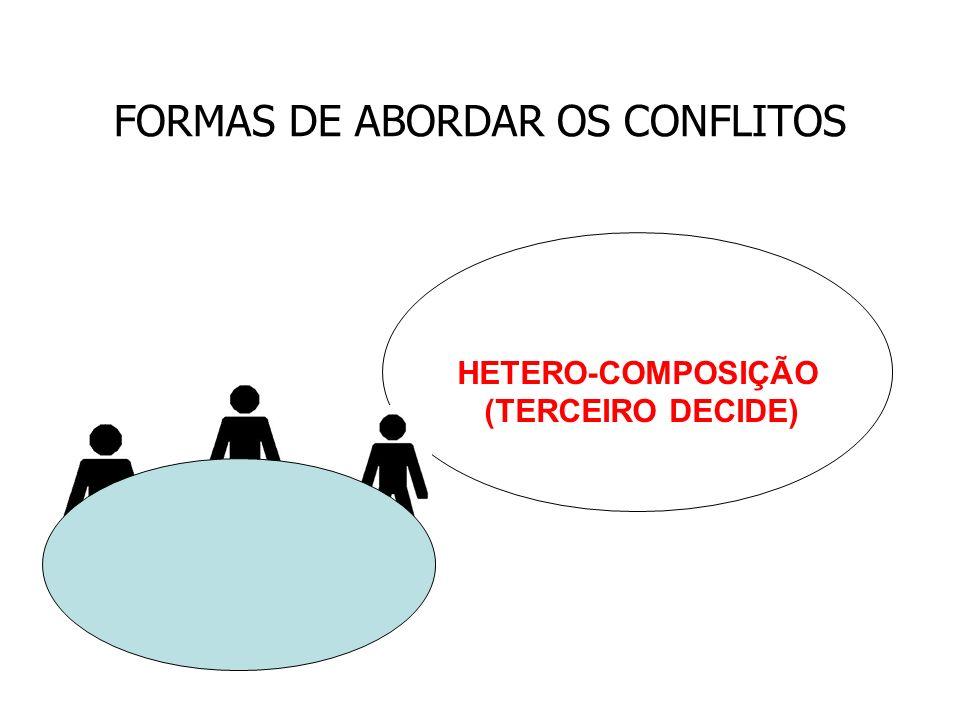 FORMAS DE ABORDAR OS CONFLITOS