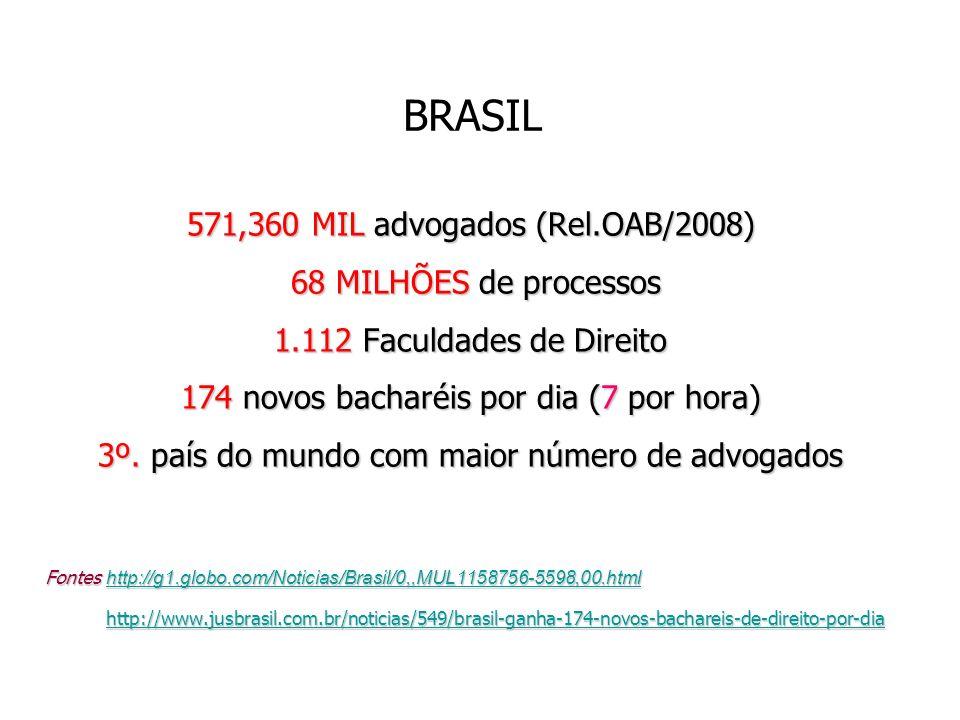 BRASIL 571,360 MIL advogados (Rel.OAB/2008) 68 MILHÕES de processos