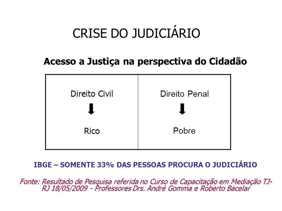 CRISE DO JUDICIÁRIO Acesso a Justiça na perspectiva do Cidadão