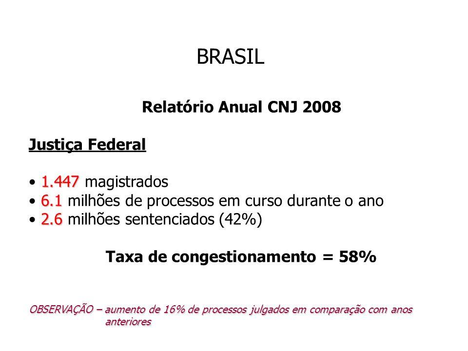 Taxa de congestionamento = 58%