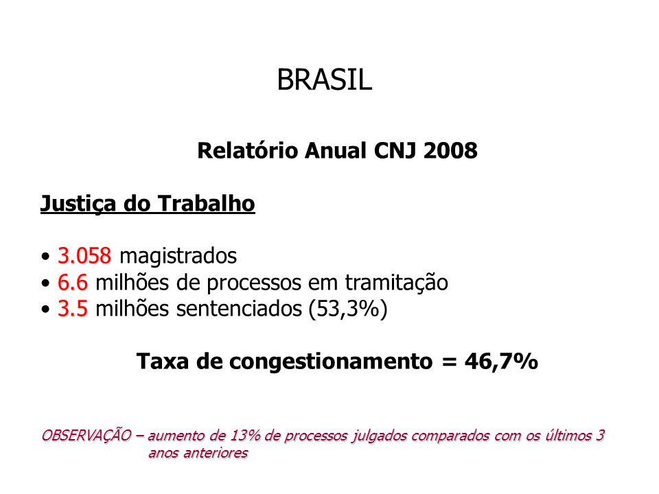 Taxa de congestionamento = 46,7%
