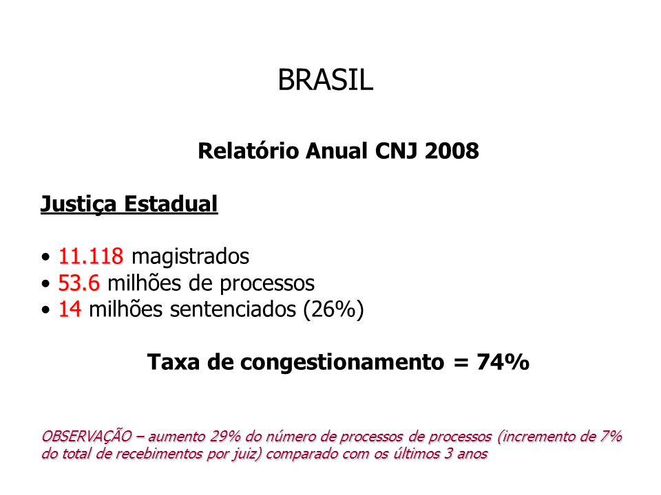 Taxa de congestionamento = 74%