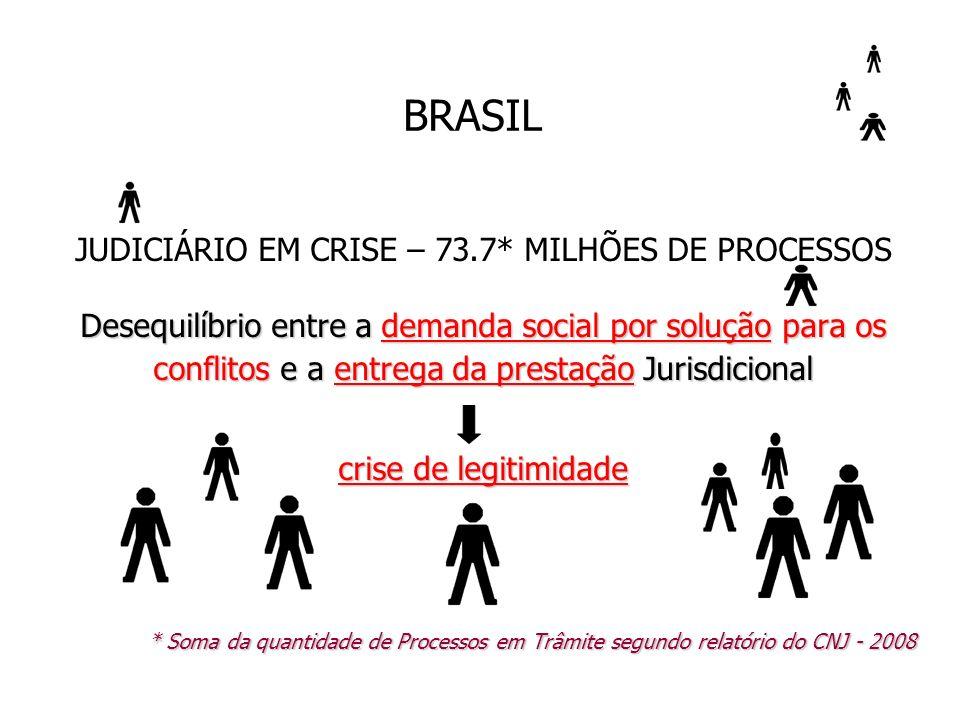 JUDICIÁRIO EM CRISE – 73.7* MILHÕES DE PROCESSOS
