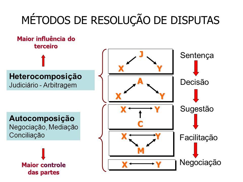 MÉTODOS DE RESOLUÇÃO DE DISPUTAS