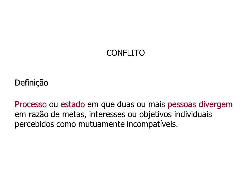 CONFLITO Definição.