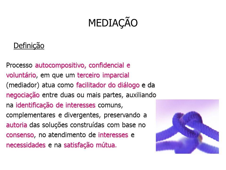 MEDIAÇÃO Definição.