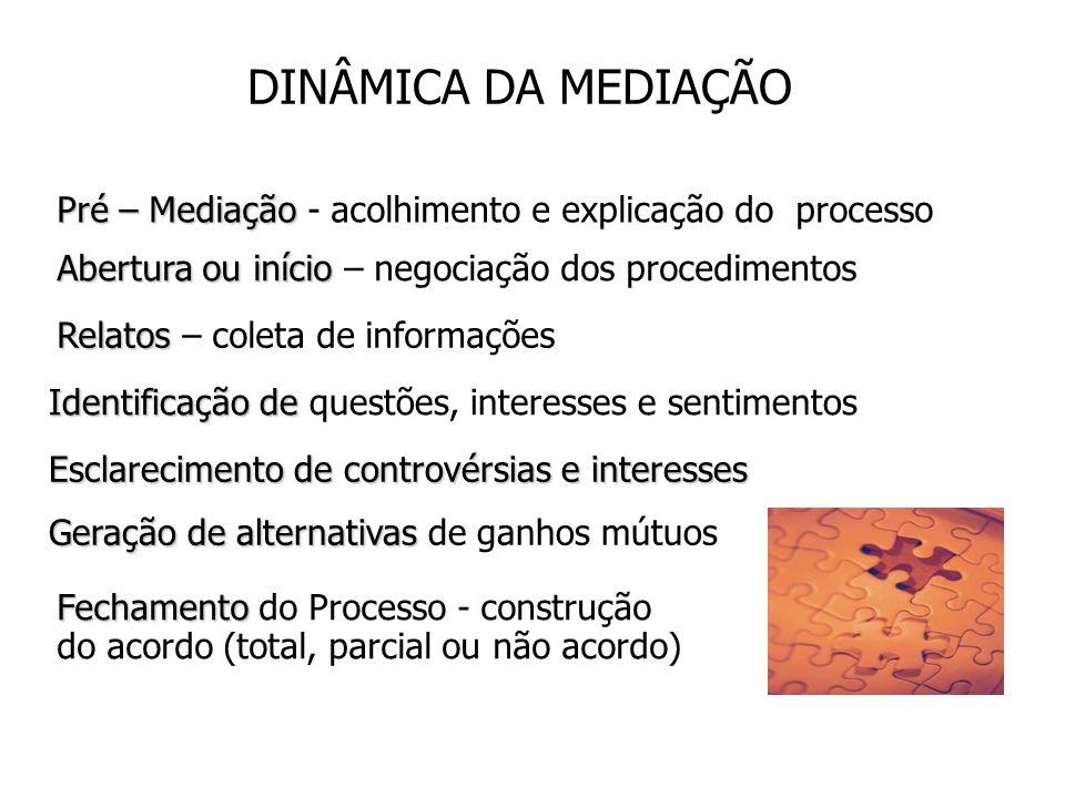 DINÂMICA DA MEDIAÇÃO Pré – Mediação - acolhimento e explicação do processo. Abertura ou início – negociação dos procedimentos.