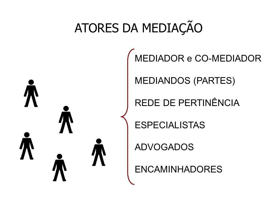 ATORES DA MEDIAÇÃO MEDIADOR e CO-MEDIADOR MEDIANDOS (PARTES)