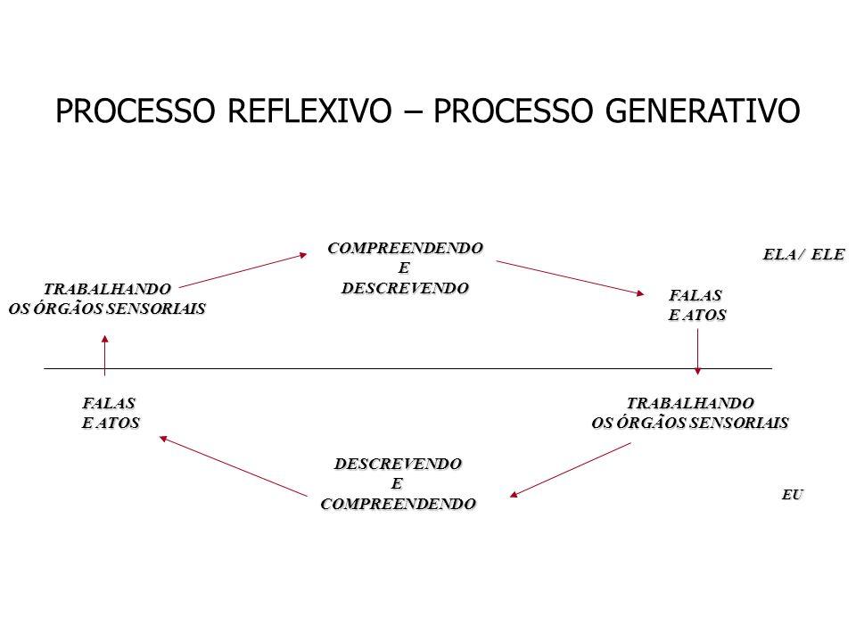 PROCESSO REFLEXIVO – PROCESSO GENERATIVO