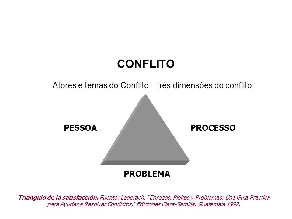 Atores e temas do Conflito – três dimensões do conflito