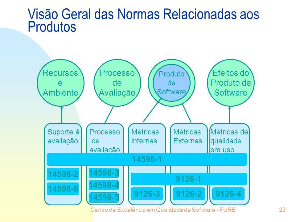 Visão Geral das Normas Relacionadas aos Produtos