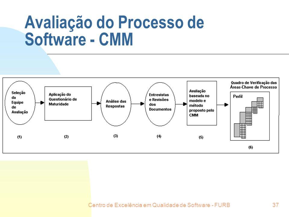 Avaliação do Processo de Software - CMM