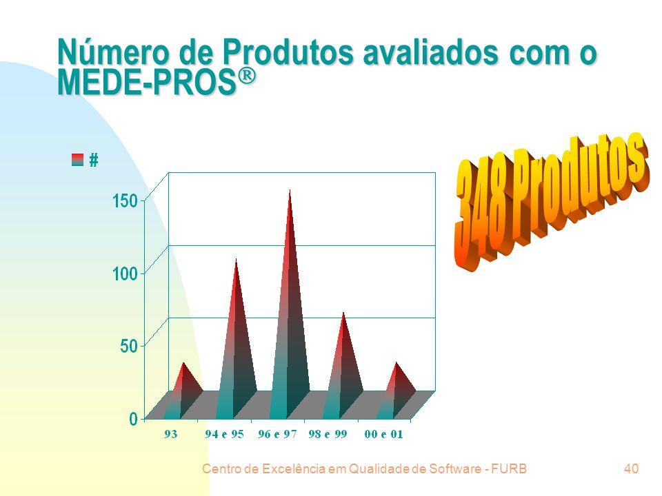 Número de Produtos avaliados com o MEDE-PROS