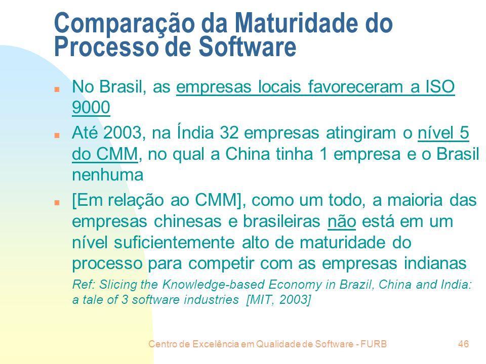 Comparação da Maturidade do Processo de Software