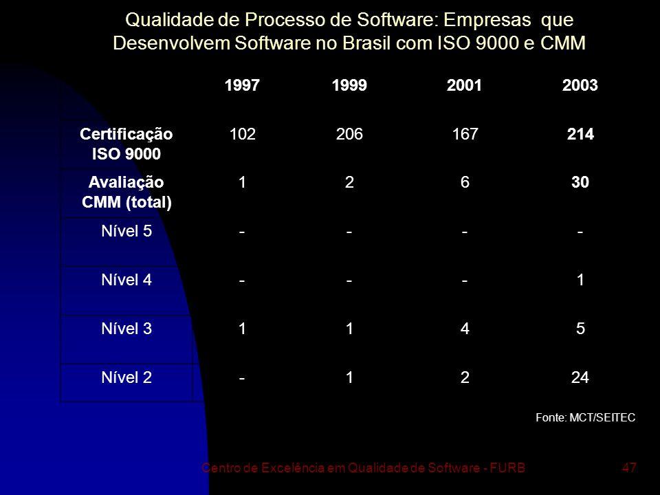 Qualidade de Processo de Software: Empresas que