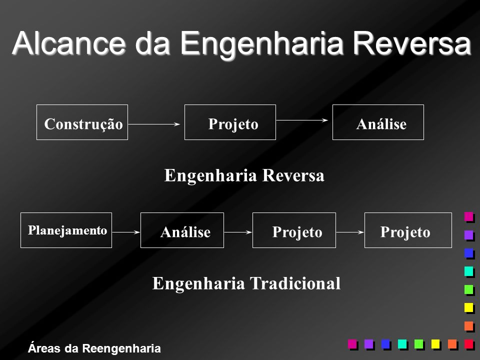 Alcance da Engenharia Reversa