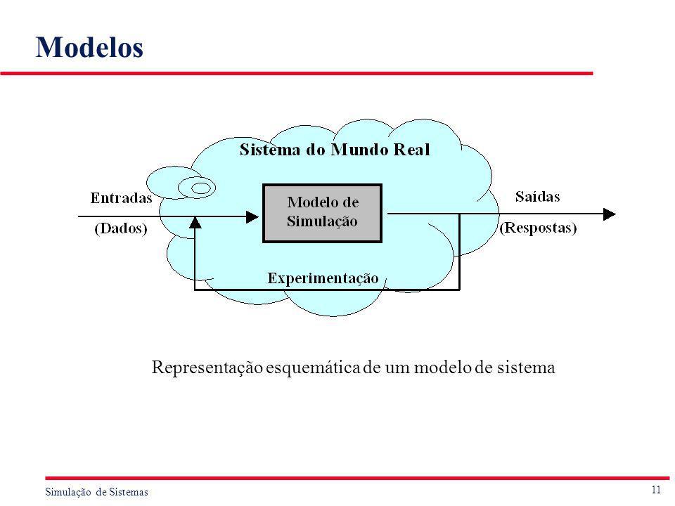 Modelos Representação esquemática de um modelo de sistema
