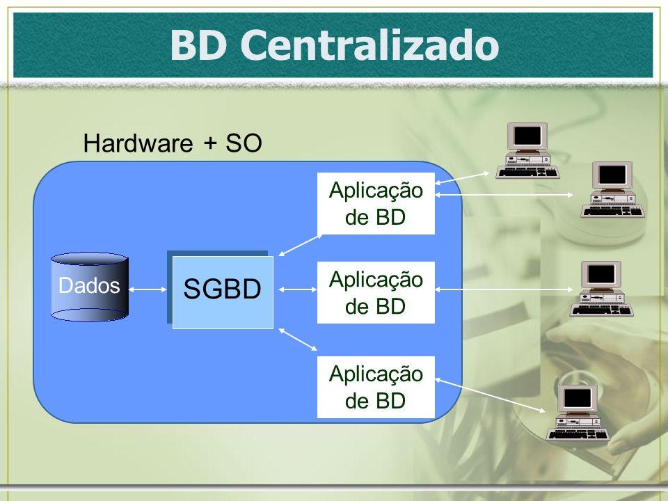 BD Centralizado SGBD Hardware + SO Aplicação de BD Aplicação de BD