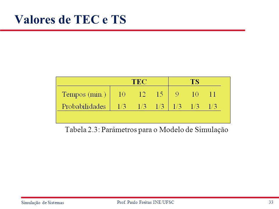 Tabela 2.3: Parâmetros para o Modelo de Simulação