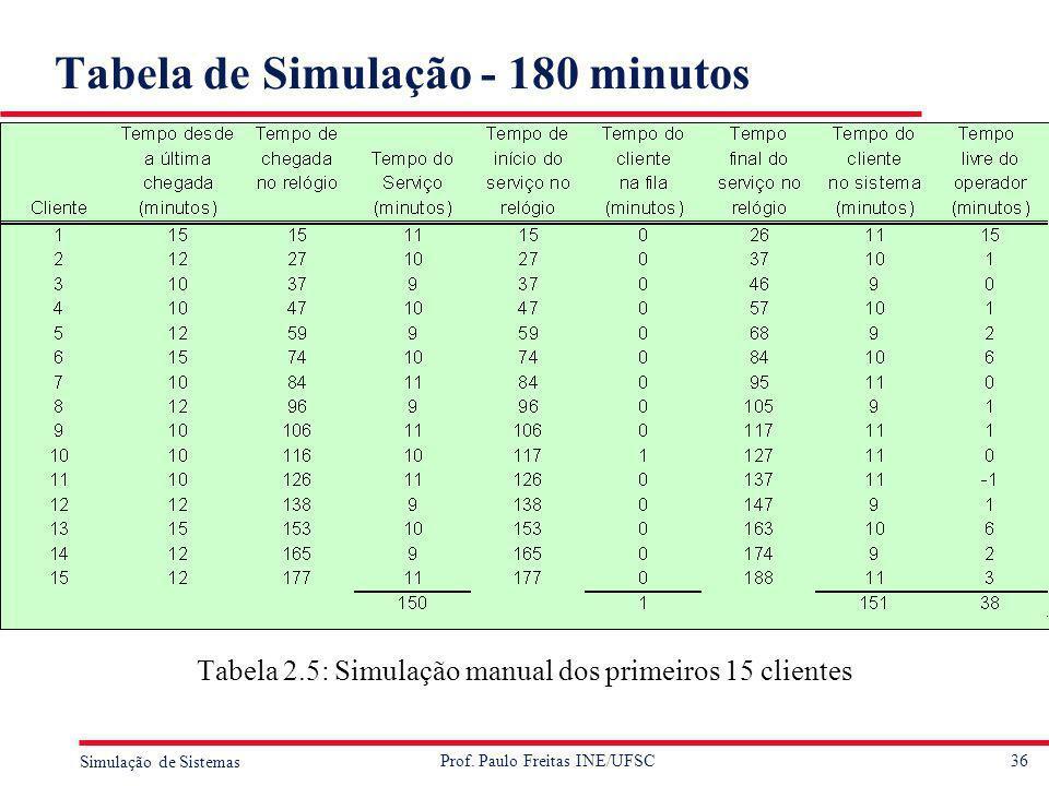 Tabela de Simulação - 180 minutos