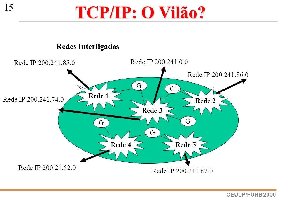 TCP/IP: O Vilão Redes Interligadas Rede 1 G Rede 4 Rede 5 Rede 2