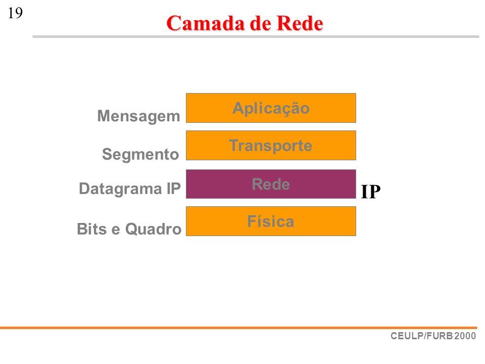 Camada de Rede IP Aplicação Mensagem Transporte Segmento Rede