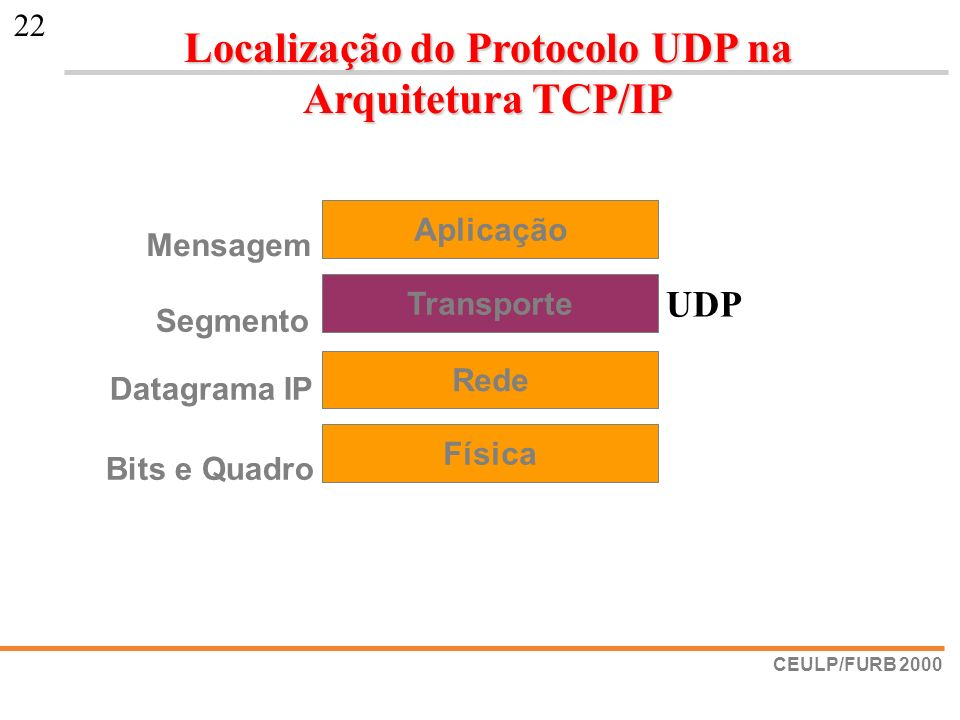 Localização do Protocolo UDP na Arquitetura TCP/IP