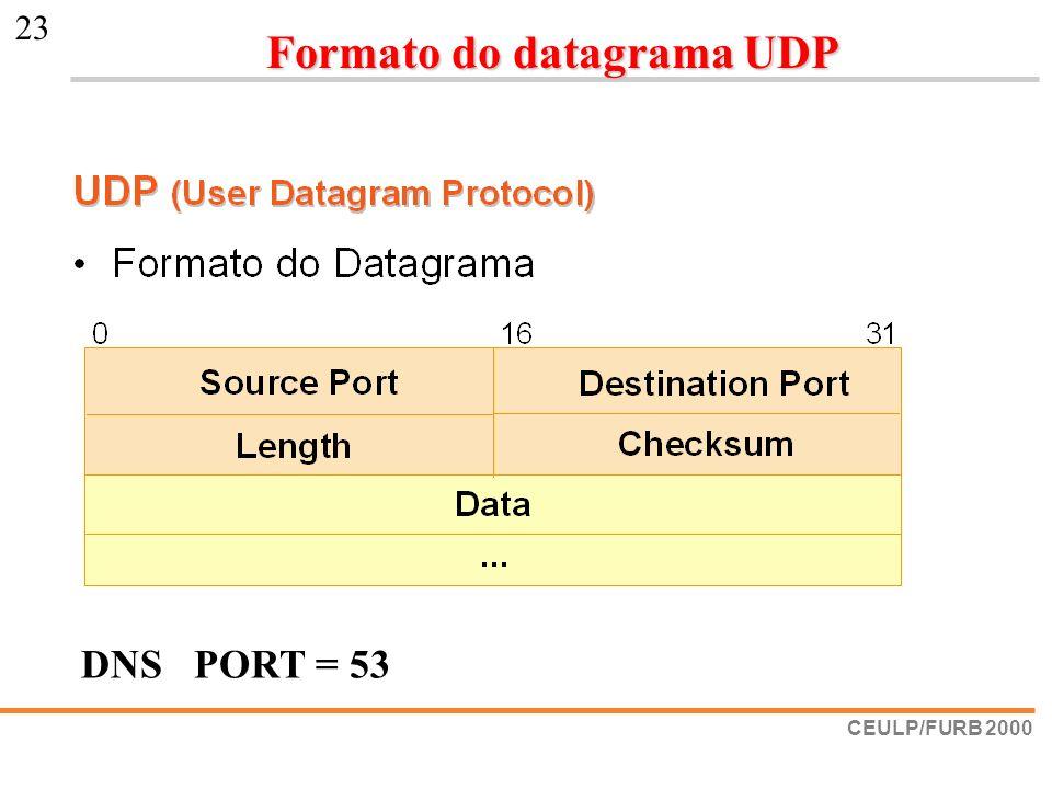 Formato do datagrama UDP