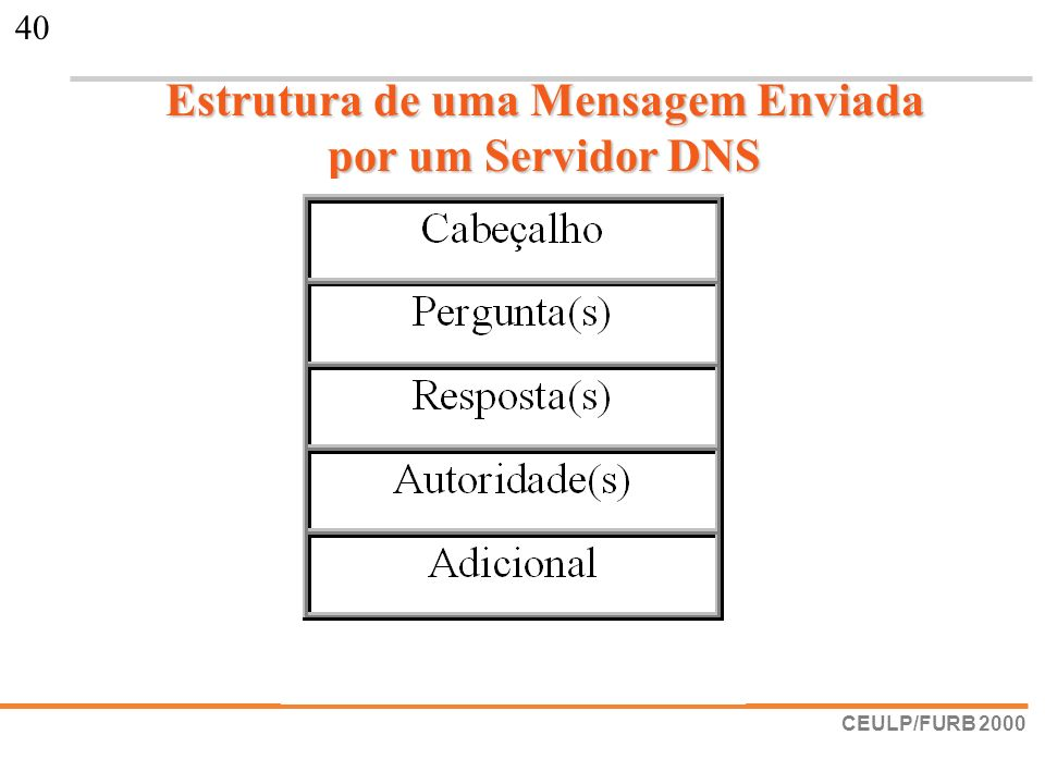 Estrutura de uma Mensagem Enviada por um Servidor DNS