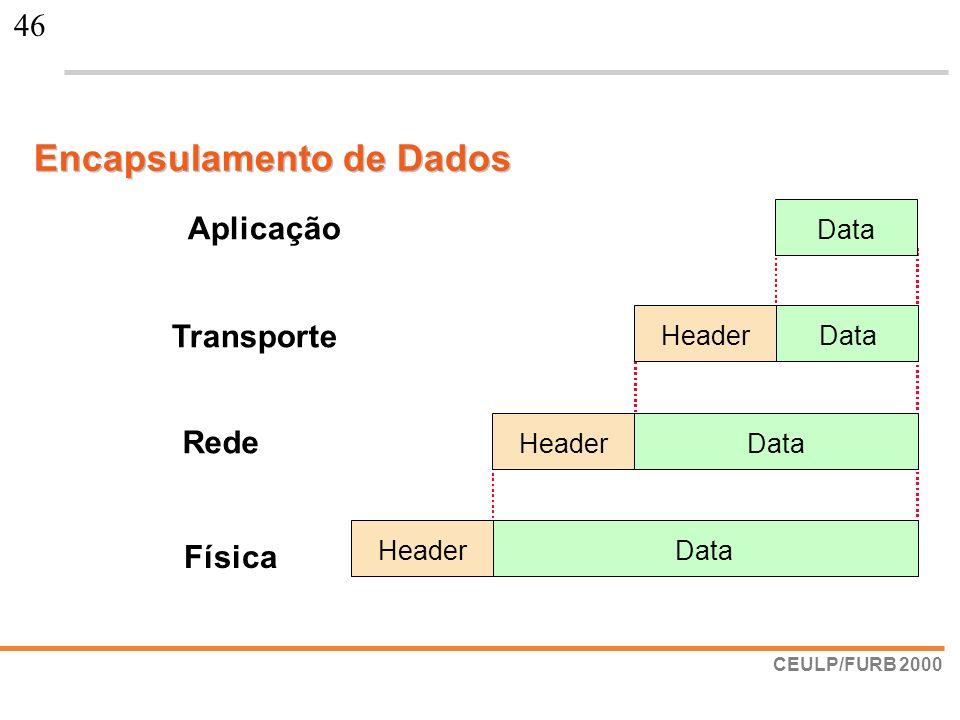 Encapsulamento de Dados