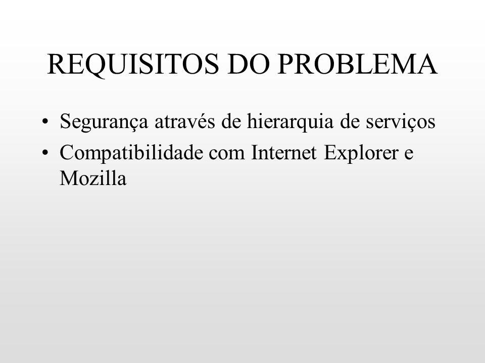 REQUISITOS DO PROBLEMA
