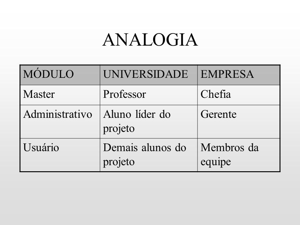 ANALOGIA MÓDULO UNIVERSIDADE EMPRESA Master Professor Chefia