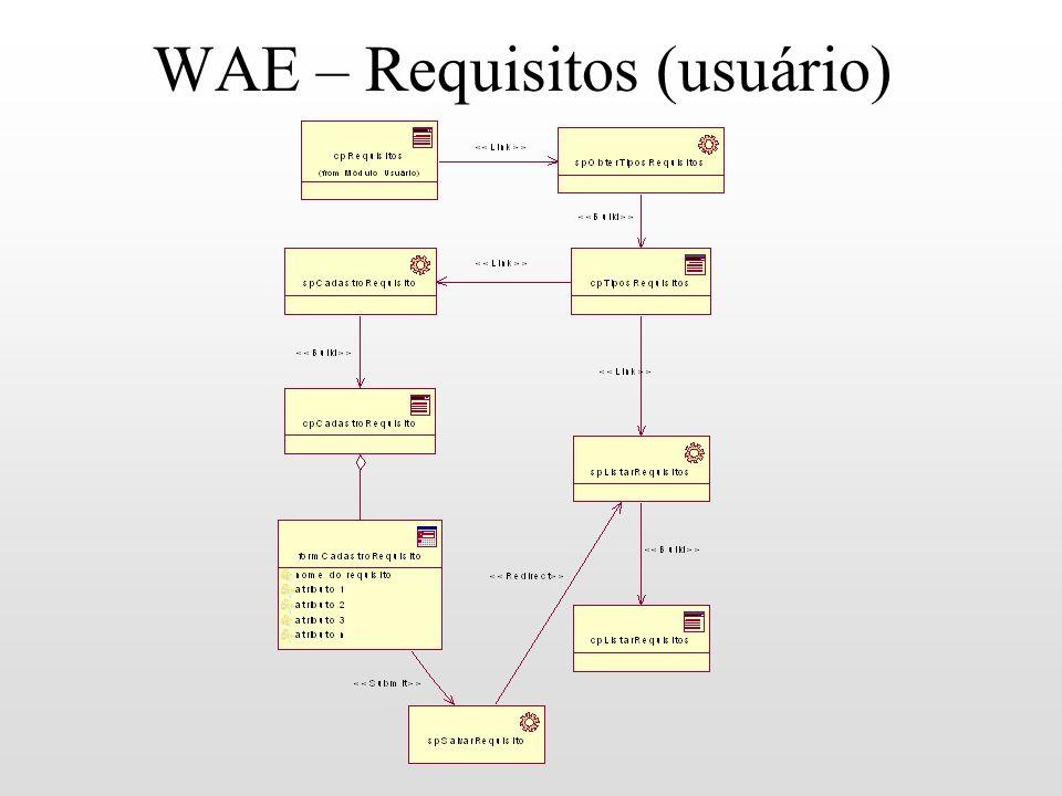 WAE – Requisitos (usuário)