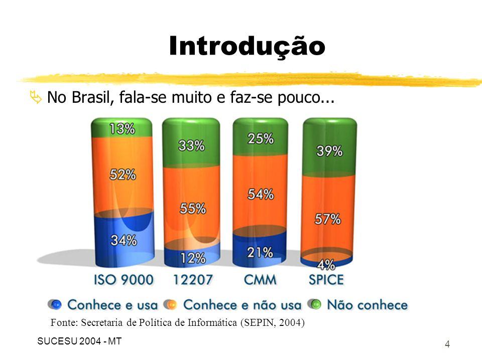 Introdução No Brasil, fala-se muito e faz-se pouco...