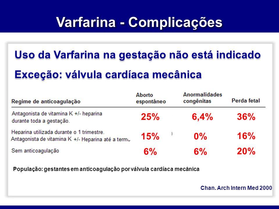 Varfarina - Complicações