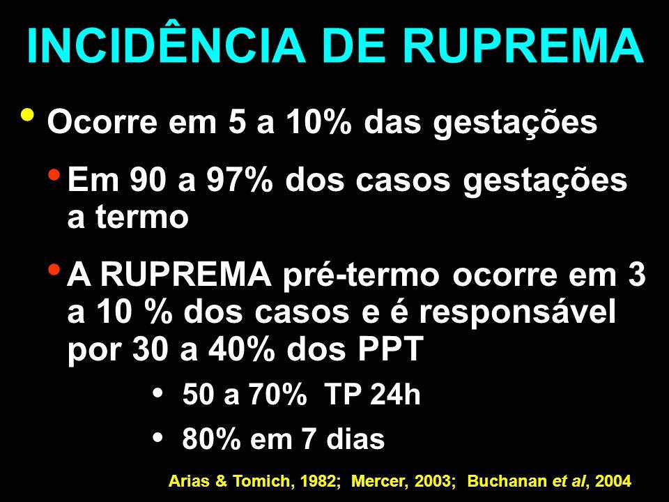 INCIDÊNCIA DE RUPREMA Ocorre em 5 a 10% das gestações