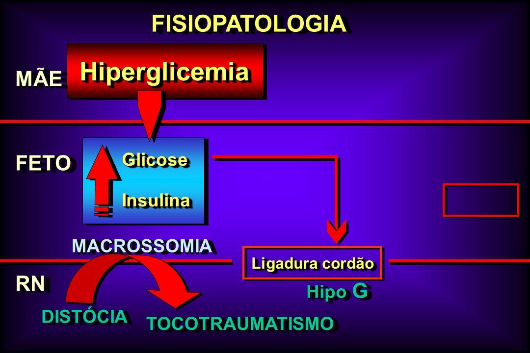 Hiperglicemia FISIOPATOLOGIA MÃE FETO RN Glicose Insulina MACROSSOMIA