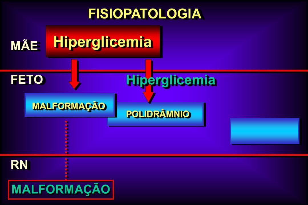 Hiperglicemia FISIOPATOLOGIA Hiperglicemia MÃE FETO RN MALFORMAÇÃO