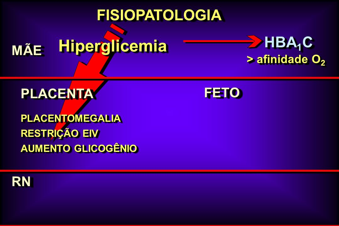 Hiperglicemia FISIOPATOLOGIA HBA1C MÃE PLACENTA FETO RN