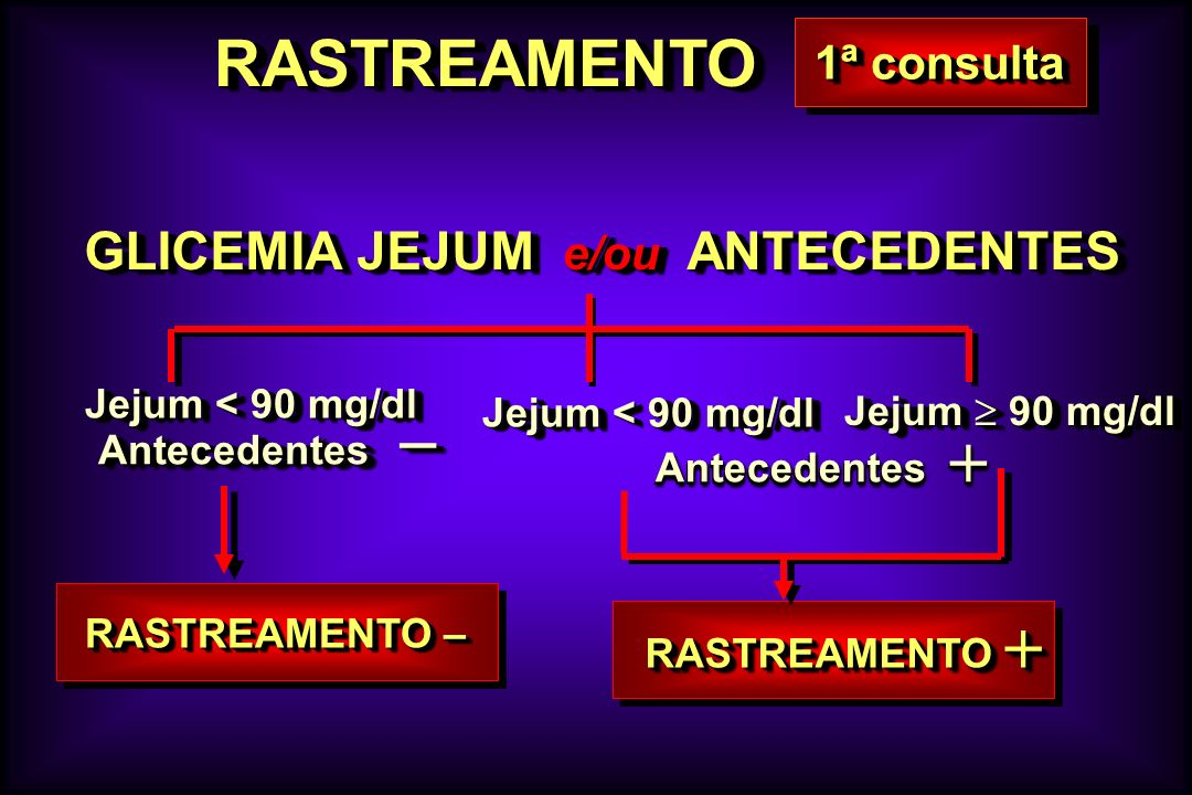 RASTREAMENTO GLICEMIA JEJUM e/ou ANTECEDENTES 1ª consulta