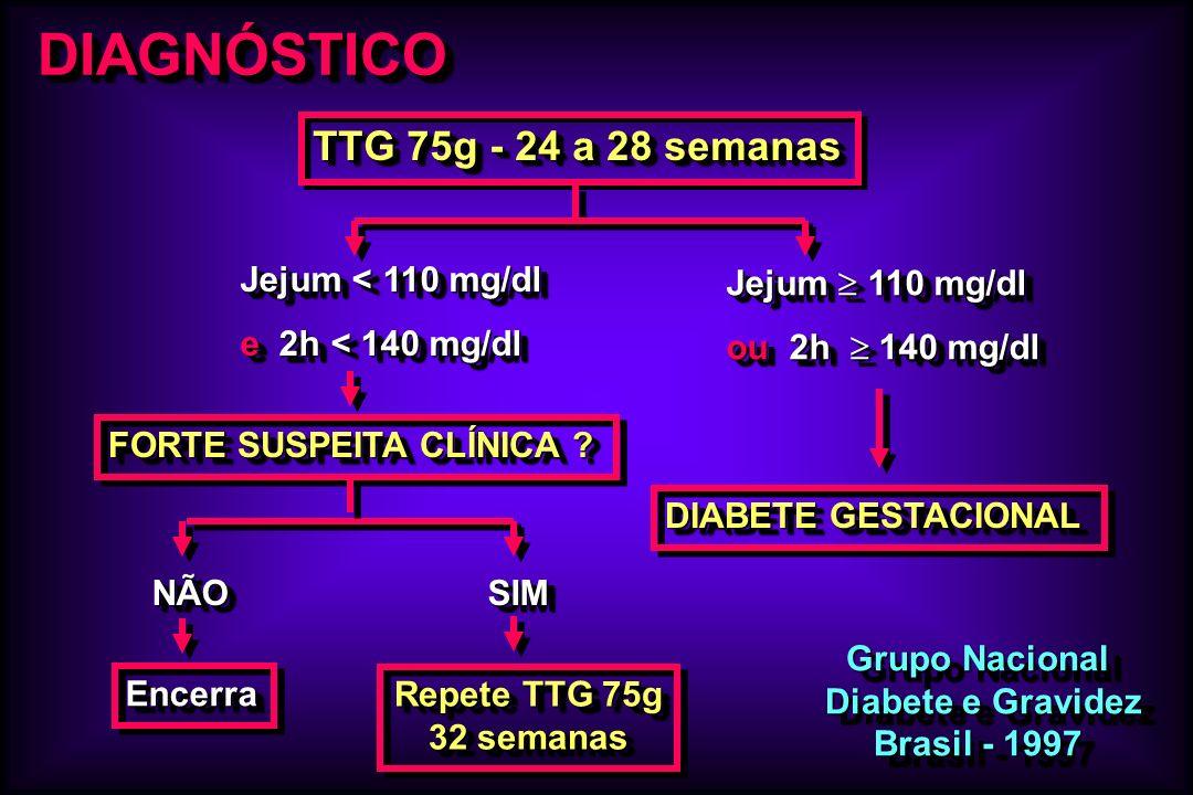DIAGNÓSTICO TTG 75g - 24 a 28 semanas Grupo Nacional