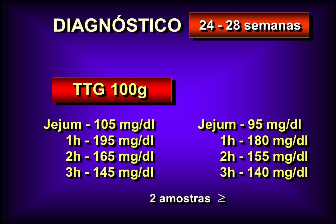 DIAGNÓSTICO TTG 100g 24 - 28 semanas Jejum - 105 mg/dl 1h - 195 mg/dl