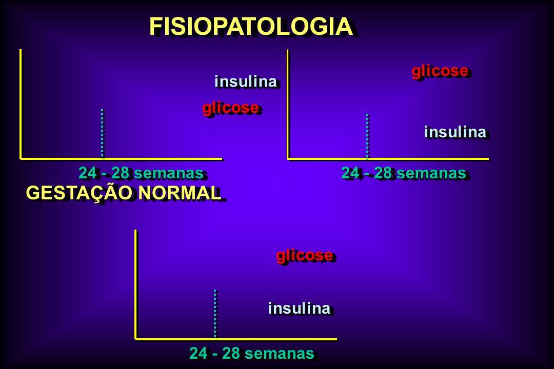 FISIOPATOLOGIA GESTAÇÃO NORMAL glicose insulina glicose insulina