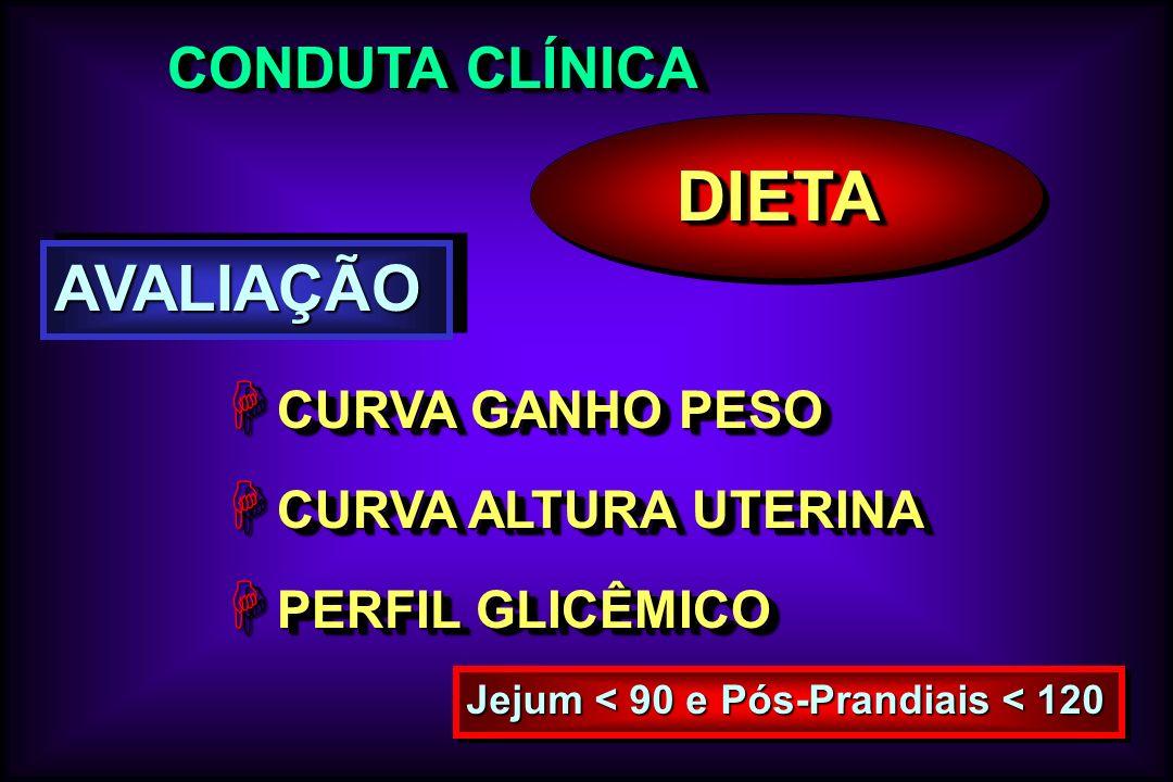 DIETA AVALIAÇÃO CONDUTA CLÍNICA CURVA GANHO PESO CURVA ALTURA UTERINA