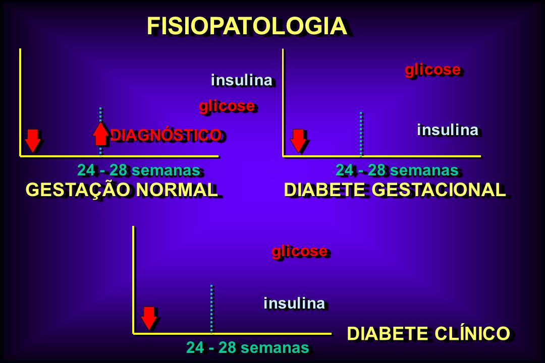 FISIOPATOLOGIA GESTAÇÃO NORMAL DIABETE GESTACIONAL DIABETE CLÍNICO