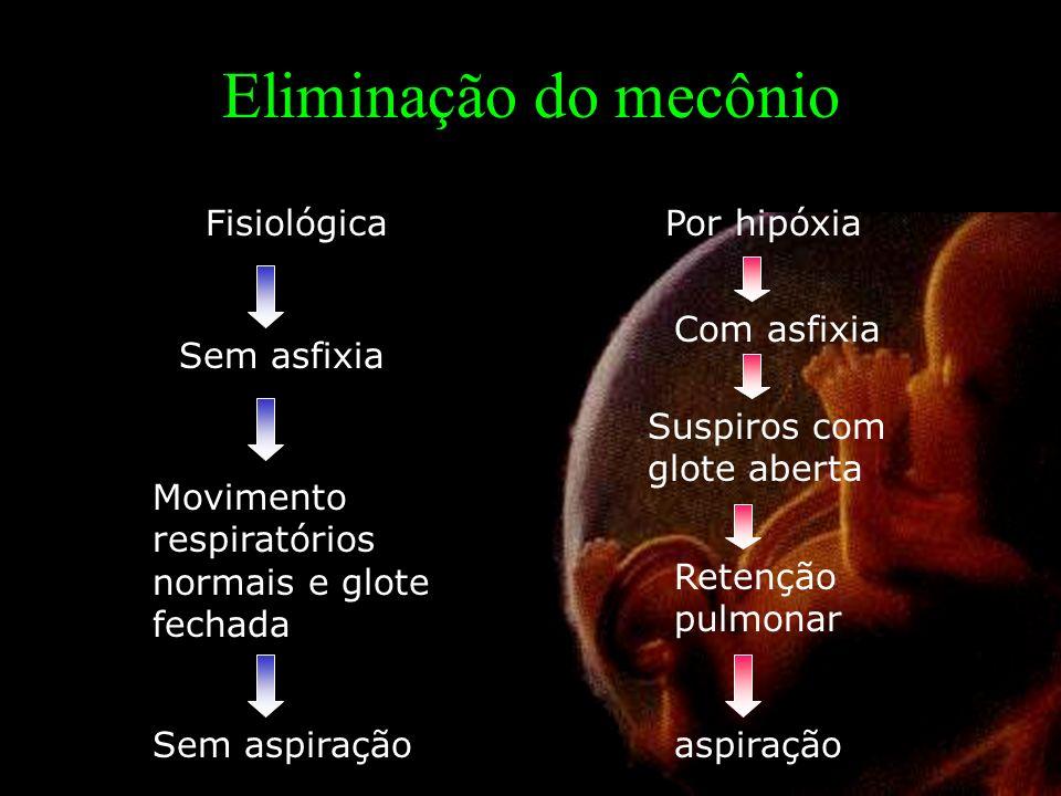 Eliminação do mecônio Fisiológica Por hipóxia Com asfixia Sem asfixia