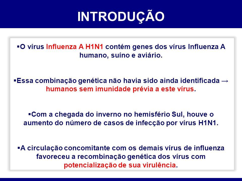 INTRODUÇÃO O vírus Influenza A H1N1 contém genes dos vírus Influenza A humano, suíno e aviário.