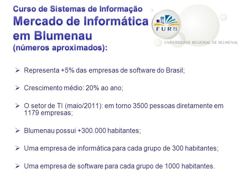 Curso de Sistemas de Informação Mercado de Informática em Blumenau (números aproximados):