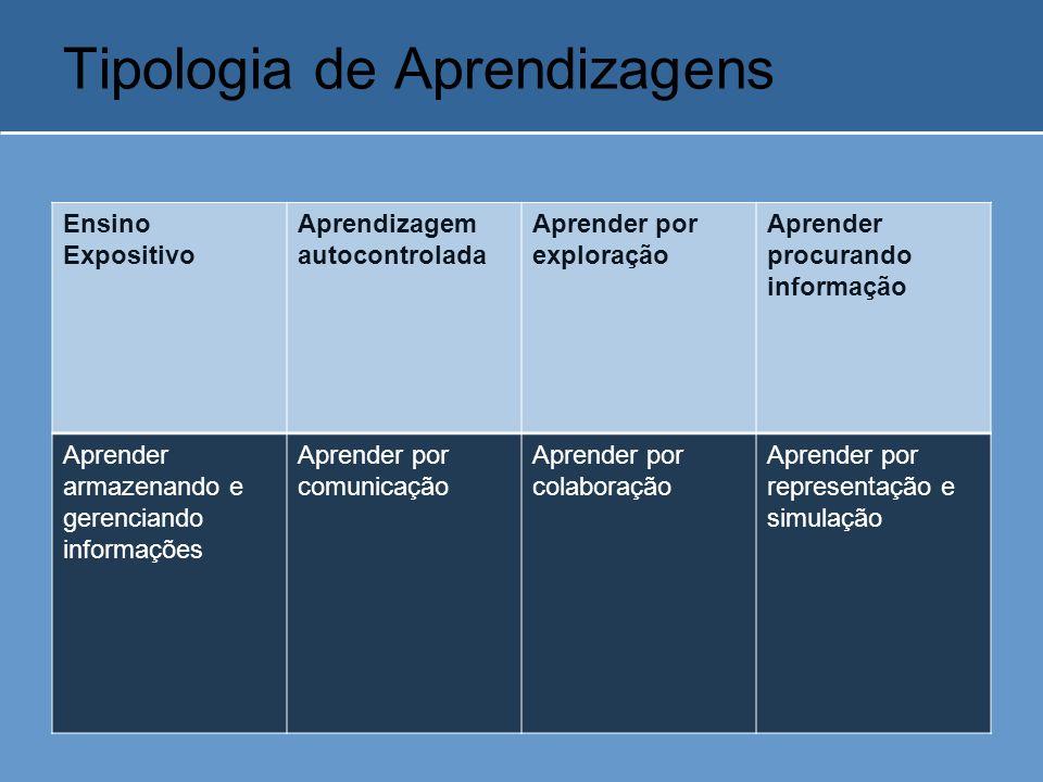 Tipologia de Aprendizagens