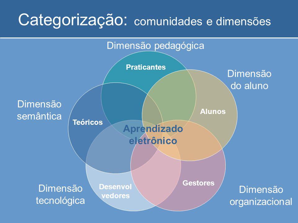 Categorização: comunidades e dimensões